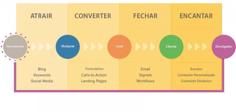 marketing digital inbound marketing